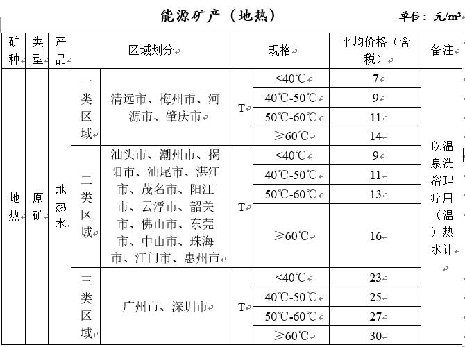 广东省矿产品价格动态监测结果首次新鲜出炉!!!