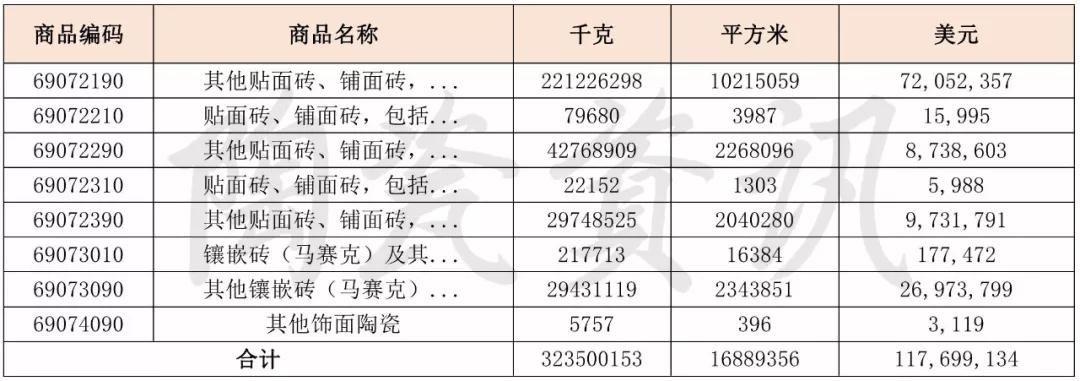 美对华瓷砖反补贴初裁结果公布:最高税率222.24%,其余103.77%3.jpg
