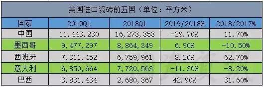 美对华瓷砖反补贴初裁结果公布:最高税率222.24%,其余103.77%4.jpg